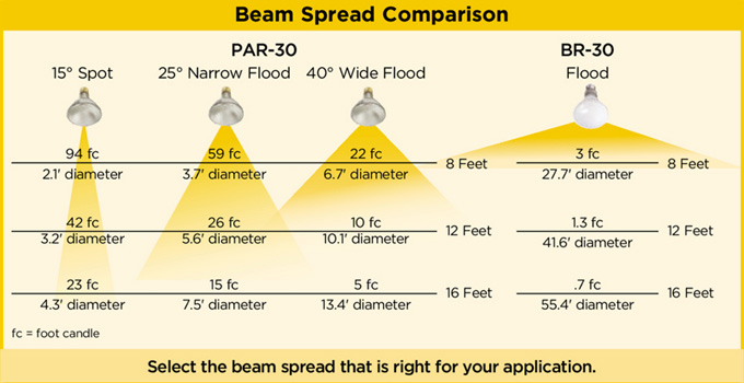 Measure Beam Spread