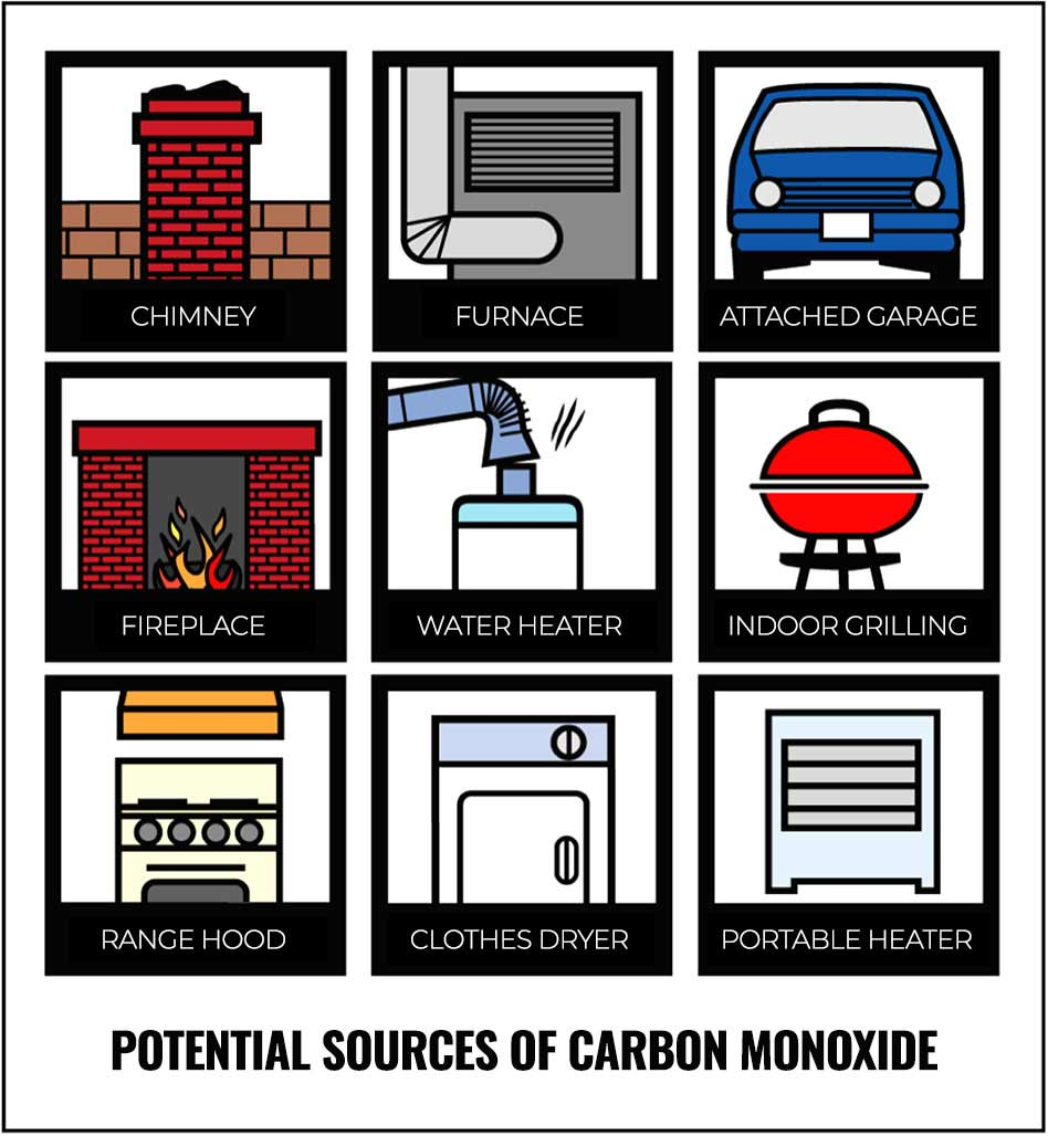 Potential Sources Of Carbon Monoxide In The Home
