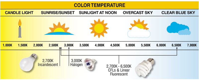 Light Bulb Color Temperature