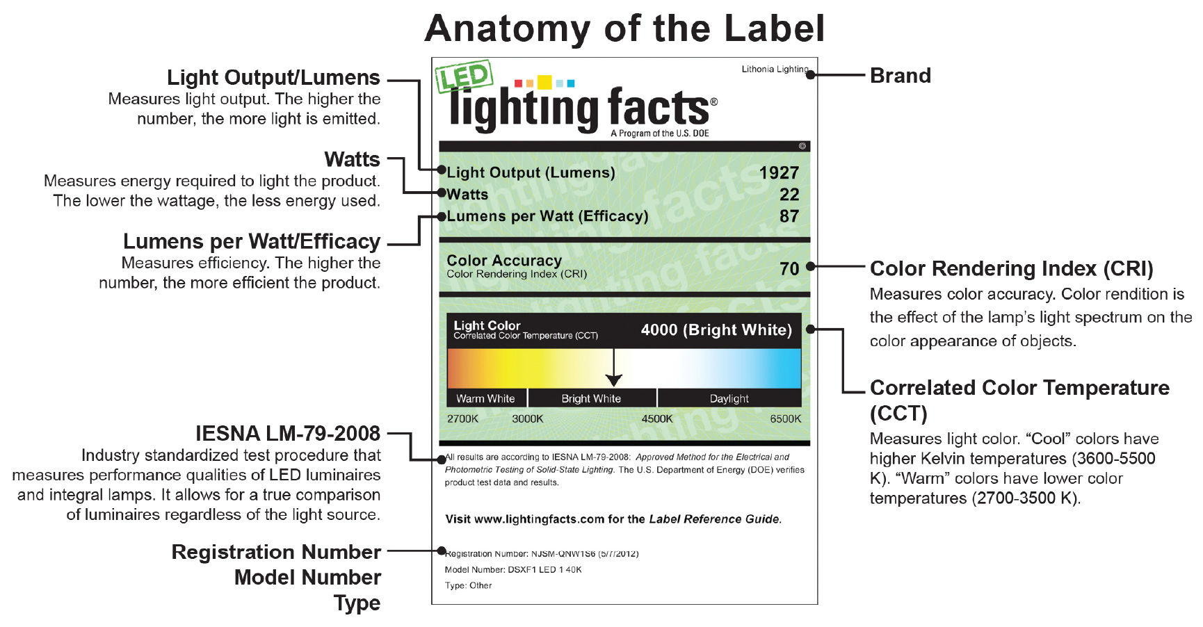LED Lighting Facts Labels Anatomy