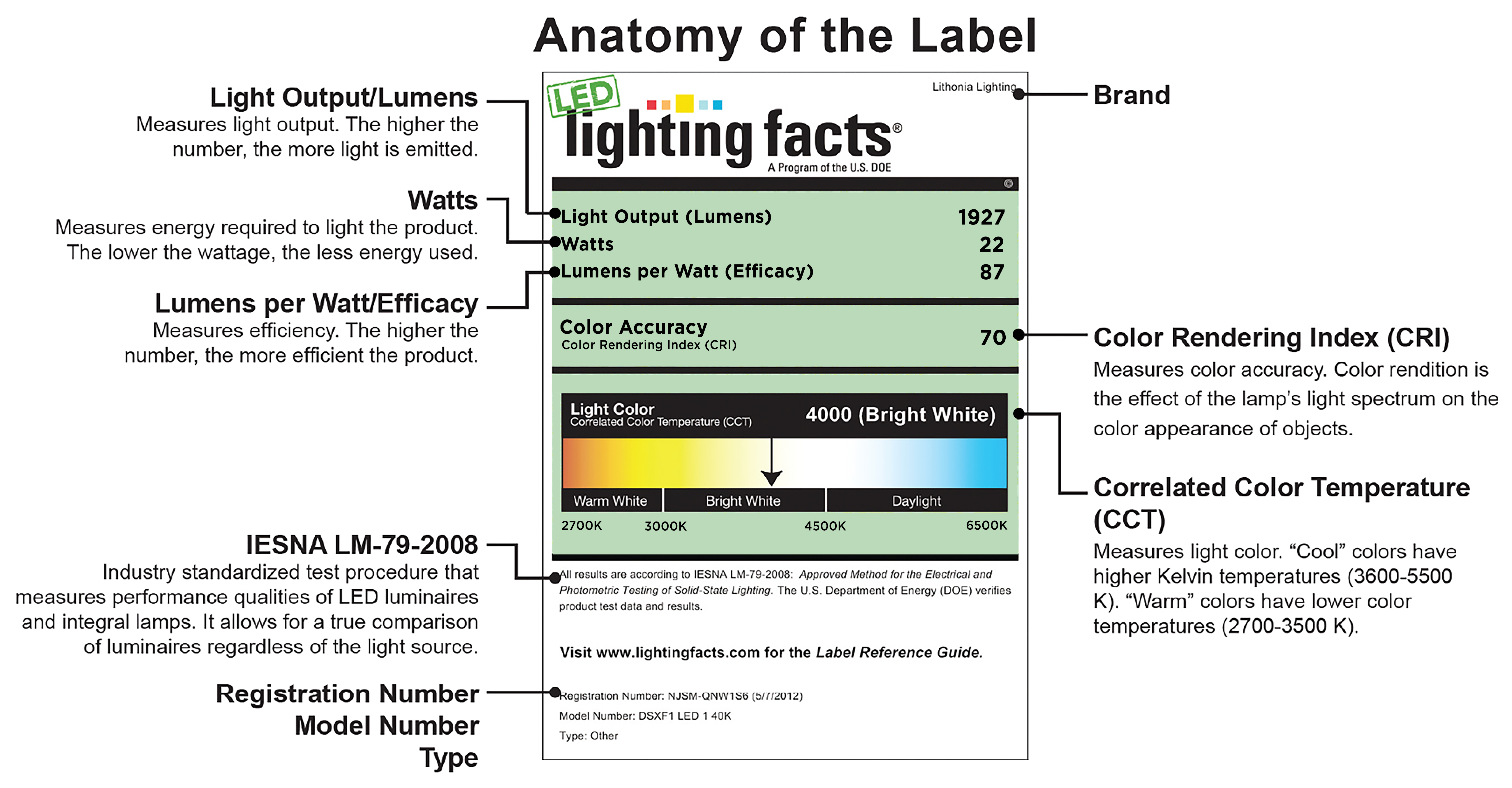 How To Read Led Lighting Labels Hd Supply