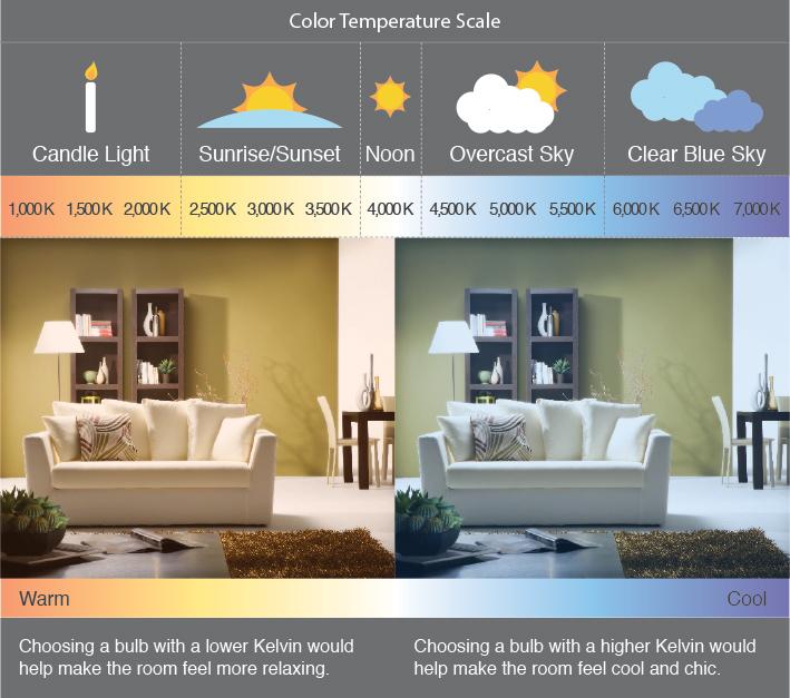 How Light Bulb Selection Can Enhance a Room's Appearance | HD Supply