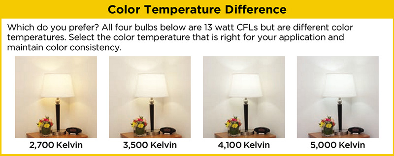 Understanding Light Bulb Color Temperature